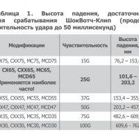Изображение ШОКВОТЧ-КЛИП – сверхточные одноразовые датчики удара/наклона при транспортировке