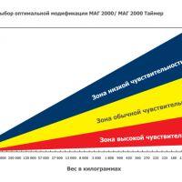 Изображение Индикатор удара МАГ 2000 никогда не запутается в показаниях!